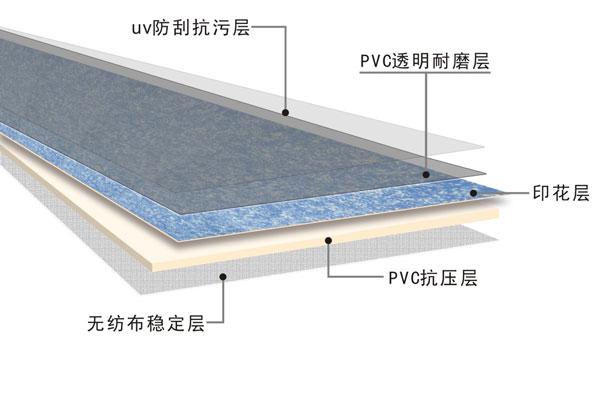 pvc地板按结构分为:同透型和复合型。同透是同质透心的简称。为使同透型地板表面污渍能够轻松打理,可增加UV层,此类地板耐磨性好,一般用于机场、车站等人流量大的场所。无UV层的同透型地板常应用于舞蹈演训场所。pvc实心层由:pvc、钙粉、稳定剂、塑化剂、着色剂等组成。